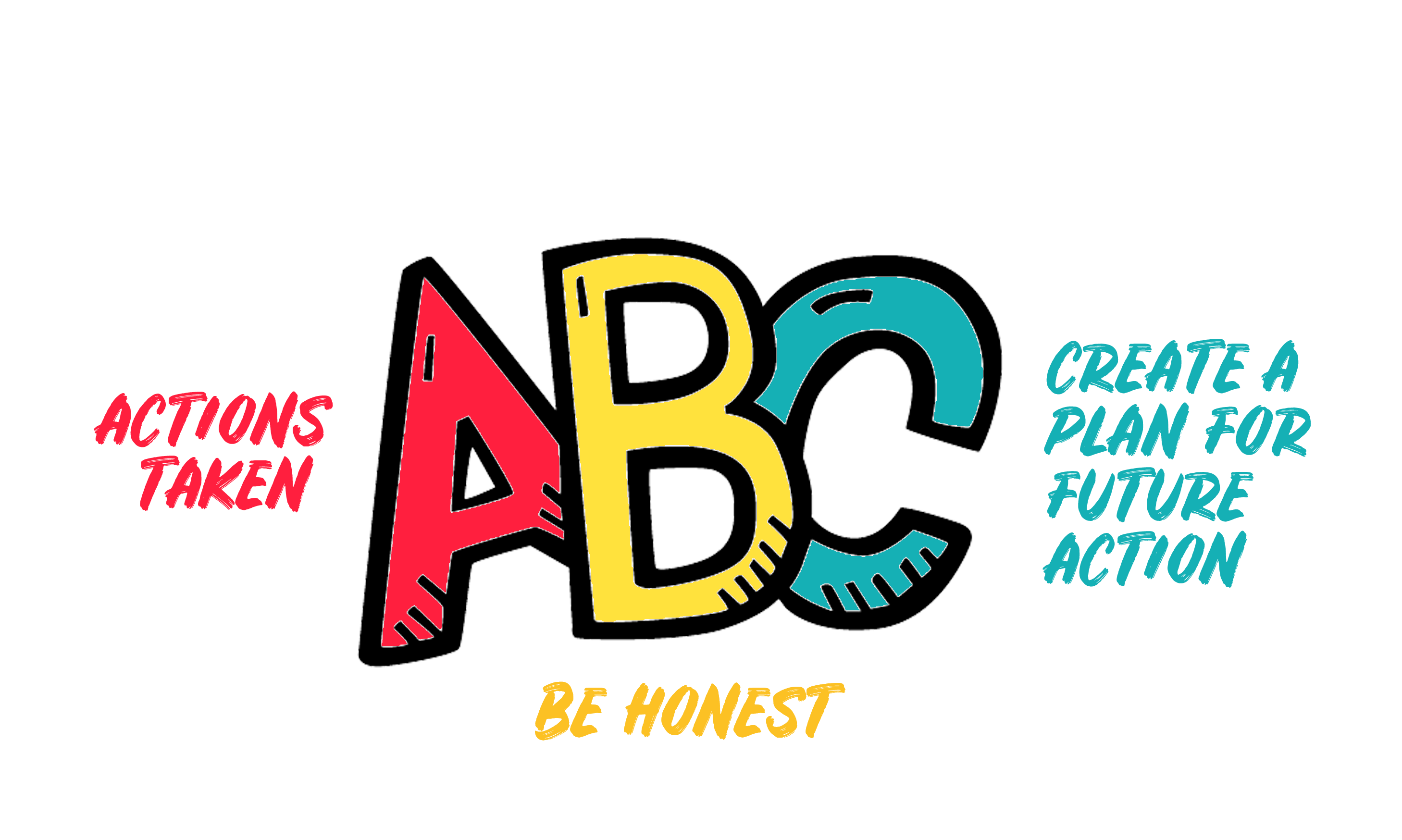 ABC Method: Actions taken, Be honest, Create a plan for future action