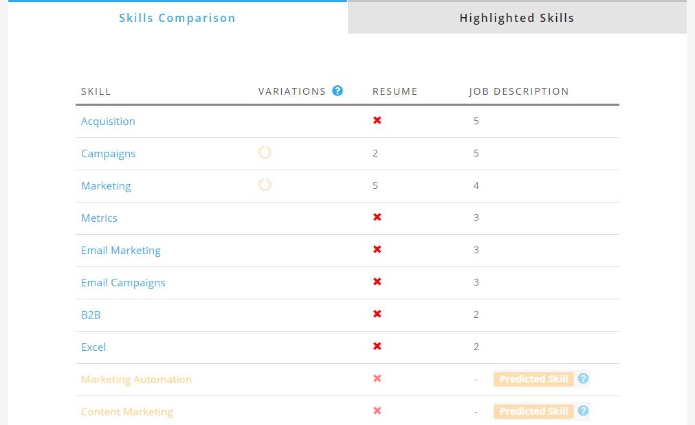 Keywords match job description