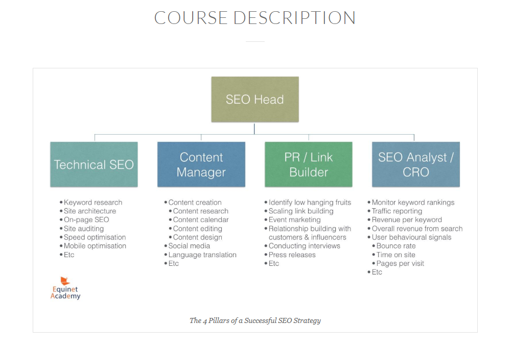 Equinet Academy SEO certification course