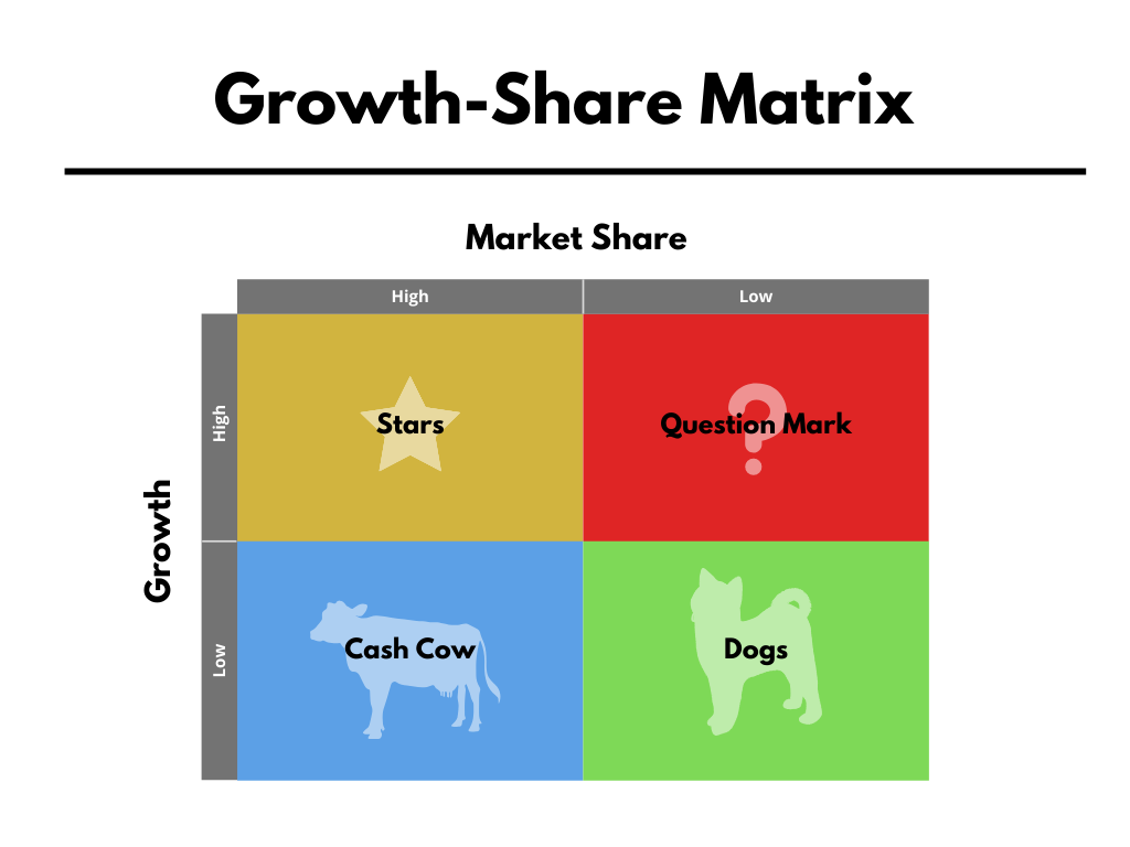 Diagram of BCG growth-share matrix
